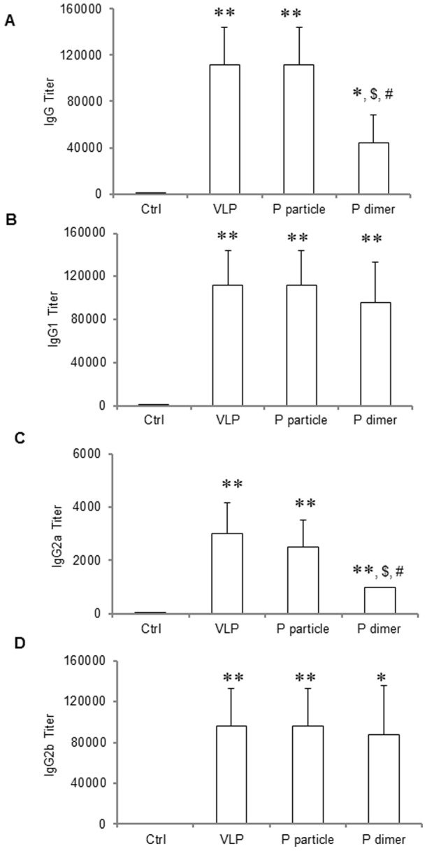 Antibodies titers in mice after immunization with NoV VLPs, P particles, and P dimers. VA387 VLPs, P particles, P dimers were administrated to the mice (30 µg/mouse, n = 5) intranasally without adjuvant for three times in a two-week interval. Mice administered with PBS were regarded as negative controls (Ctrl). Sera were collected from each mouse prior to the first and one week after the final immunization. The titers of NoV-specific total IgG (A) and its subtypes IgG1 (B), IgG2a (C) and IgG2b (D) were determined by ELISA against purified P dimer. The antibody titers were defined as the endpoint dilution with a cut off signal intensity of 0.2. ∗ P