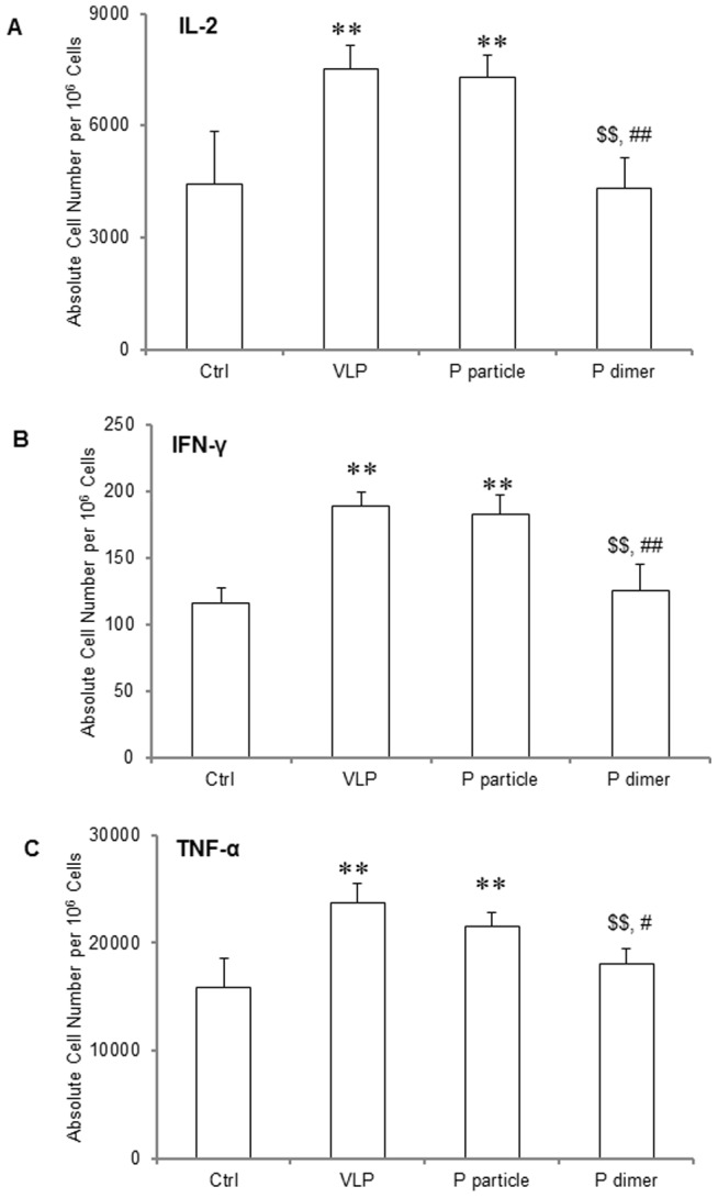 Cytokine production of IL-2, IFN-γ and TNF-α by CD4 + T cells in immunized mice. One week after the third immunization, spleens were collected from mice. Splenocytes were suspended in RPMI-1640 with 3 µg/ml of brefeldin A and were stimulated with PMA and ionomycin for 6 hours. The cells were then stained with surface makers CD3 and CD4, fixed with Fixation Buffer, and then stained with APC-conjugated anti-IL-2 (A), anti-IFN-γ (B) and anti-TNF-α (C) antibodies. ∗ P