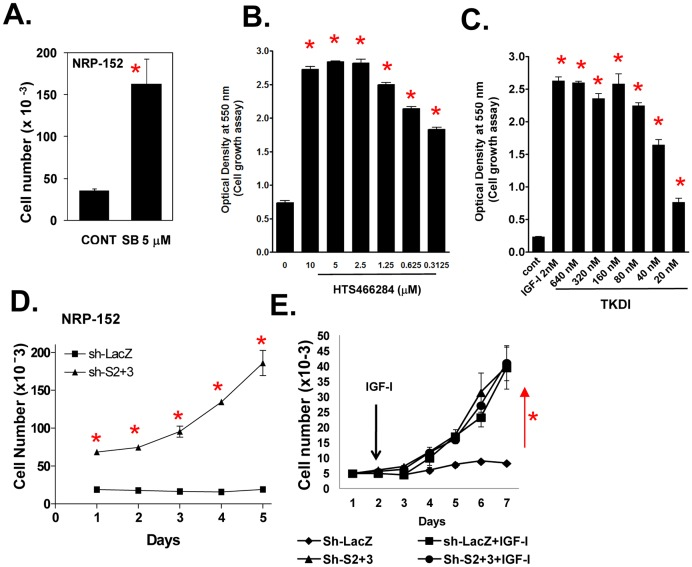IGF-I enhances cell growth by suppressing TGF-β autocrine signaling. (A–C) TGF-β receptor kinase inhibitors stimulate the growth of NRP-152 cells. NRP-152 cells plated were treated with 5 µM of SB431542 (SB) (A) or with various concentrations of HTS466284 or TKDI and cell growth was measured 6 days later by counting cell number (A) or by crystal violet staining of fixed cells (B,C). (D) Growth of NRP-152-Sh-Smad2+3 cells versus NRP-152-Sh-LacZ cells in GM3 medium. (E) NRP-152-sh-LacZ and NRP-152-sh-Smad2+3 cell lines were incubated in the presence or absence of LR 3 -IGF-I (2 nM) for 5 days and cell growth was monitored daily for 5 days (D,E). Percent of growth inhibition by rapamycin in NRP-152-sh-LacZ and NRP-152-sh-Smad2+3 cell lines. Cell numbers were measured using Coulter Electronics Counter. Data shown are the average of triplicate determinations ± S.E. (*p