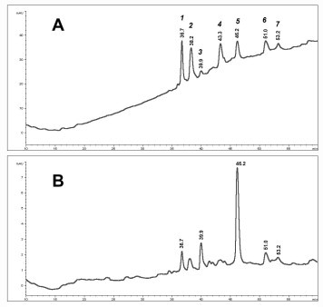 RP-HPLC separation of the heated cellular extract. Cellular extract of E. coli BL21 [DE3] (pMA24) were treated as described in Section 2.4 . Chromatogram was monitored at (A) λ = 220 nm and (B) λ = 280 nm. Peaks were collected and individually analyzed by MALDI-TOF MS.