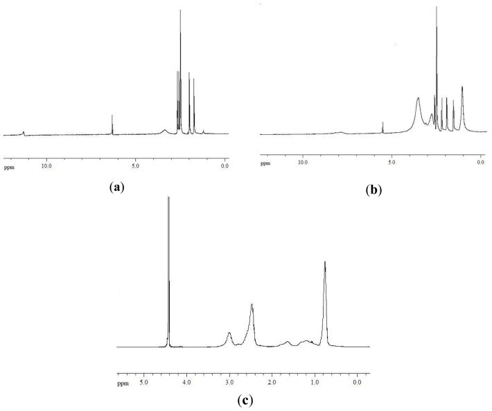 1 <t>H-NMR</t> spectra of usnic acid ( a ), pAcDED T=0 /UA 70/30 complex ( b ) and pAcDED T=0 ( c ).