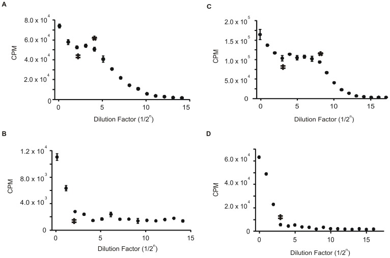 Radioactive methylation assay using E. coli DNA-comparison between restriction enzyme digested substrate versus undigested substrate. The dilution series and presentation of data are the same as in Figure 3 . A) H 3 -methyl incorporation by M.EcoKDam. At a dilution of 1/2 4 , the substrate is fully methylated and after a dilution of 1/2 2 , the CPMs start to increase indicating star activity. This results in an FI of 4. B) H 3 -methyl incorporation by M.EcoKDam with DNA that has been digested with MboI restriction enzyme to remove all M.EcoKDam cognate sites. After a dilution of 1/2 2 , the CPMs start to increase, indicating methylation at non-cognate sites. C) H 3 -methyl incorporation by M.HhaI. At a dilution of 1/2 8 , the substrate is fully methylated and after a dilution of 1/2 3 , the CPMs start to increase indicating star activity. This results in an FI of 32. D) H 3 -methyl incorporation by M.HhaI with DNA that has been digested with HhaI restriction enzyme to remove all M.HhaI cognate sites. After a dilution of 1/2 3 , the CPMs start to increase, indicating methylation at non-cognate sites.