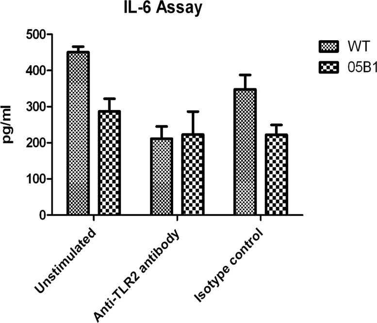 PPE38 induced IL-6 production by TLR2. IL-6 production in PMA-differentiated THP-1 macrophages was stimulated with WT and 05B1 (MOI = 10) in the presence of anti-TLR2 or isotype (IgG2a,κ) control Ab (10 μg/mL). Results are mean ± SD of three different experiments.