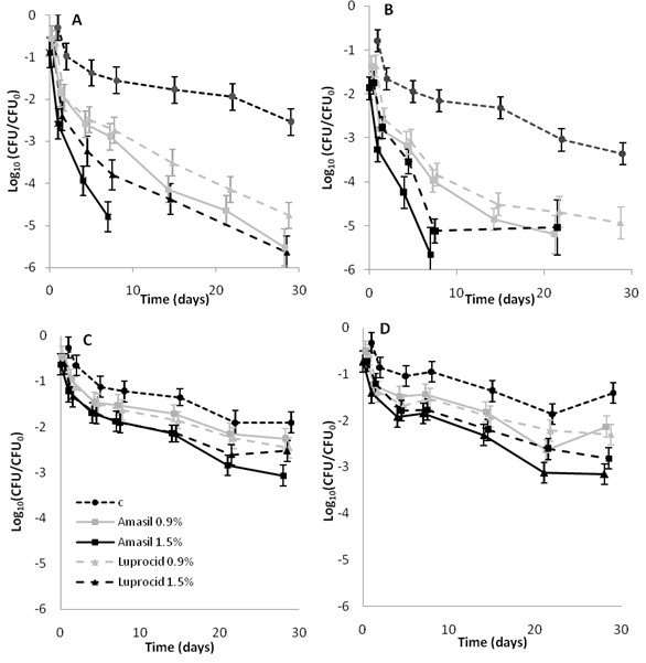 Effect of commercial blends of acids on the survival of Salmonella in feed materials. Recovery of Salmonella in acid treated feed materials. Compound mash feed ( A , B ) and soybean meal ( C , D ) were pre-treated with 0.9 or 1.5% of Amasil or Luprocid respectively, and inoculated with the S. Infantis strain ( A , C ) or the S. Typhimurium strain ( B , D ). Samples were collected at 0, 1, 4, 7, 14, 21 and 28 days plated on <t>TSA</t> followed by <t>XLD</t> overlay (c = control).