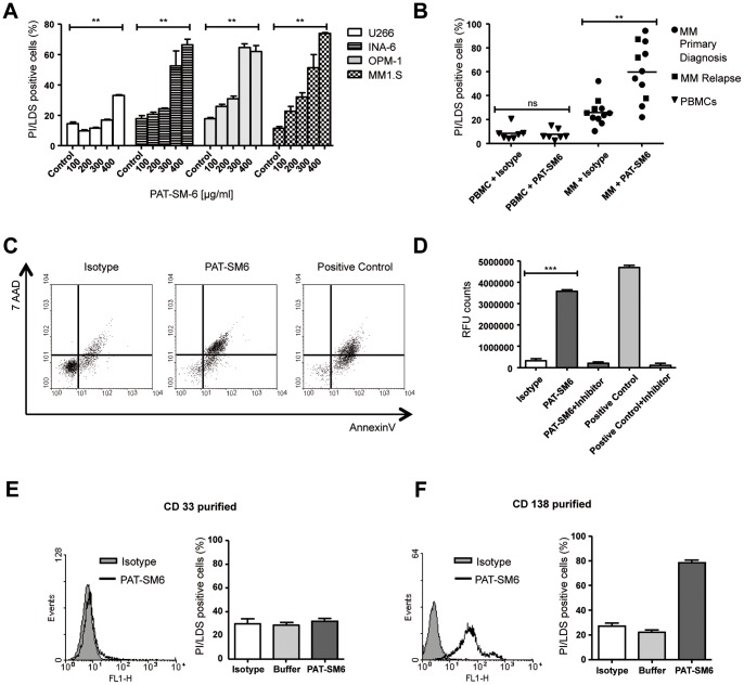 PAT-SM6 mediates cytotoxicity to patient MM cells and MM cell lines by induction of apoptosis. A, MM cell lines were incubated with various concentrations of PAT-SM6 or control (unrelated IgM at highest concentration) for 72 h. Cell death was determined by FACS (Propidium iodide/LDS75 double positive cells). B, CD138-purified primary MM cells at primary diagnosis (n = 8, dots) or relapse (n = 3, rectangle) were incubated for 48 h with PAT-SM6 or isotype in media containing IL-6 and 10% FCS. Dead cells were determined by FACS analysis (Propidium iodide/LDS75 double positive cells). As control, PBMCs from healthy volunteers were treated under the same conditions. In contrast to controls PAT-SM6 significantly induced programmed cell death. C, MM1.S cells were incubated with PAT-SM6 or controls (staurophorin as positive control) for 72 h. AnnexinV and 7AAD positive cells were assessed by flow cytometry. Percentage of 7-AAD/Annexin V double positive cells, Isotype: 14%, PAT-SM6∶79% and positive control: 76%. D, MM1.S cells were incubated with PAT-SM6 or controls (staurophorin or isotype) for 6 h and caspase 3 activation was measured using the <t>AC-DEVD-AMC</t> protease assay. E, Bone marrow cells from a MM patient were CD33-purified to obtain myeloid progenitors and stimulated with PAT-SM6 or controls. No specific binding and subsequently no specific cytotoxicity was observed. F, Cells from the same patient as in E were CD138-isolated and incubated with PAT-SM6 (200 µg/mL) for 24 h. Specific PAT-SM6 binding and killing was observed.