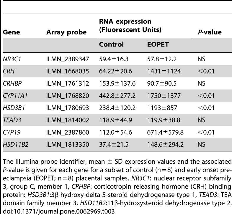 Placental DNA methylation of the 11β-hydroxysteroid dehydrogenase type 2 ( HSD11B2 ) promoter. Control, early onset pre-eclampsia (EOPET), late onset pre-eclampsia (LOPET) and normotensive intrauterine growth restriction (nIUGR) placentae are compared. Mean ± SD DNA methylation values are given for consecutive CpG sites in HSD11B2 assay 1 (A) and assay 2 (B) measured by bisulfite pyrosequencing.