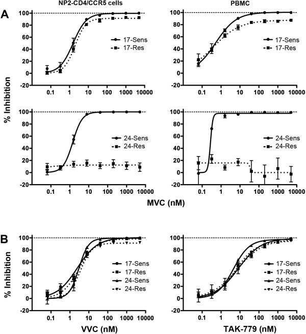 Profiles of resistance to MVC and cross-resistance to other CCR5 antagonists. Luciferase reporter viruses pseudotyped with Envs from subject 17 or subject 24 were used to infect NP2-CD4/CCR5 ( A , left panels) or PBMC ( A , right panels) in the presence of increasing concentrations of MVC. The same virus preparations were used to infect NP2-CD4/CCR5 cells in the presence of increasing concentrations of VVC or TAK-779 ( B ). Virus inhibition curves were constructed as described in the Methods. The data points represent the mean and standard error of the mean from quadruplicate wells, and are the results from 5 (MVC) or 3 (VVC and TAK-779) independent experiments. The independent PBMC experiments were performed in cells obtained from different donors. Inhibition curves were constructed using Prism, version 4.0c (GraphPad).