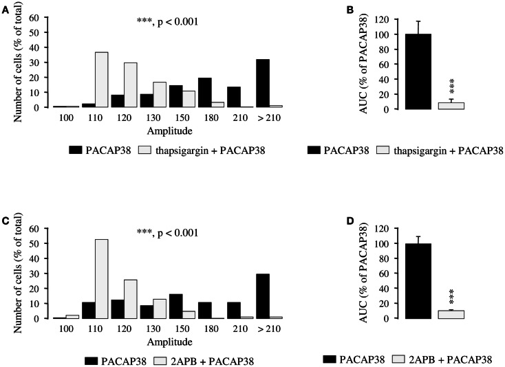 Involvement of intracellular calcium stores in the mechanism of action of PACAP38 in cerebellar granule cells . (A–D) Effect of a single application of 10 −6 M PACAP38 on the amplitude (A,C) and the area under the curve (B,D) of the [Ca 2+ ] i response in the absence (black bars) or presence (white bars) of 10 −6 M thapsigargin, a Ca 2+ ATPase inhibitor, or 10 −5 M 2APB, a membrane permeable d -myo-inositol 1,4,5-trisphosphate receptor antagonist. Thapsigargin and 2APB were added 15 and 30 min before application of the pulse of PACAP, respectively. (A,C) Histograms showing the distribution of granule cells according to the amplitude of their response to PACAP. Each graph represents the analysis of a least 50 cells from 3 different cultures. 2APB, <t>2-aminoethoxydiphenyl</t> borate; AUC, area under the curve. *** p