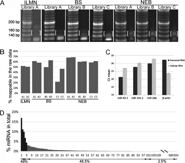 Library preparation and analysis of the raw sequencing data. ( A ) PAGE analysis of the sequencing libraries prepared using three different kits. 20-bp DNA ladders are shown on the left of each panel while the prepared libraries are shown on the right. The anticipated RNA sequencing constructs ranging from 140–160 bp are highlighted within brackets. The DNA bands (~125 bp) are the adaptor dimers. ( B ) Percentage of mappable RNAs in the raw sequencing reads. ( C ) Abundance of the selected miRNAs and β-actin in plasma exosomal RNA and HEK293 cellular RNA. Gene and miRNA abundance was determined by the threshold cycle (Ct), where Ct values > 30 are defined as rare. ( D ) Percentage of each miRNA in the repertoire of total miRNA reads.
