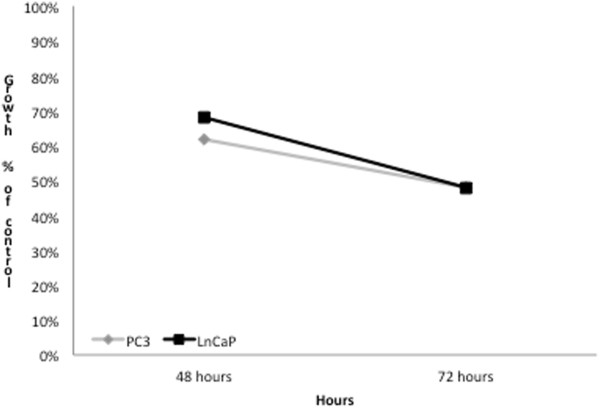 Cytitoxicity assay in LNCaP cell and PC3 lines. Results are presented at 48 and 72 hours of incubation, either in untreated or in Permixon treated (44 and 88 μg/ml) conditions. The graphic shows the reduction of cell growth according to the absorbance of treated and untreated cultures (XTT Cell Proliferation kit Sigma-Aldrich).