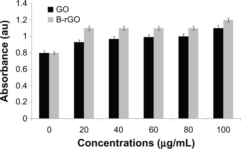 """The effect of graphene oxide (GO) and bacterially reduced graphene oxide (B-rGO) on lactate dehydrogenase <t>(LDH)</t> activity in <t>MCF-7</t> cells. Notes: LDH activity was measured by changes in optical densities due to nicotinamide adenine dinucleotide reduction, monitored at 490 nm, as described in """"Materials and methods,"""" using a cytotoxicity detection lactate dehydrogenase kit. The results represent the means of three separate experiments and the error bars represent the standard error of the mean. Treated groups showed statistically significant differences from the control group, as determined by Student's t -test ( P"""