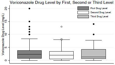 Comparison of median voriconazole drug levels. Median voriconazole drug level did not vary by first, second or third drug level among patients who received serial drug level monitoring ( P = 0.55).