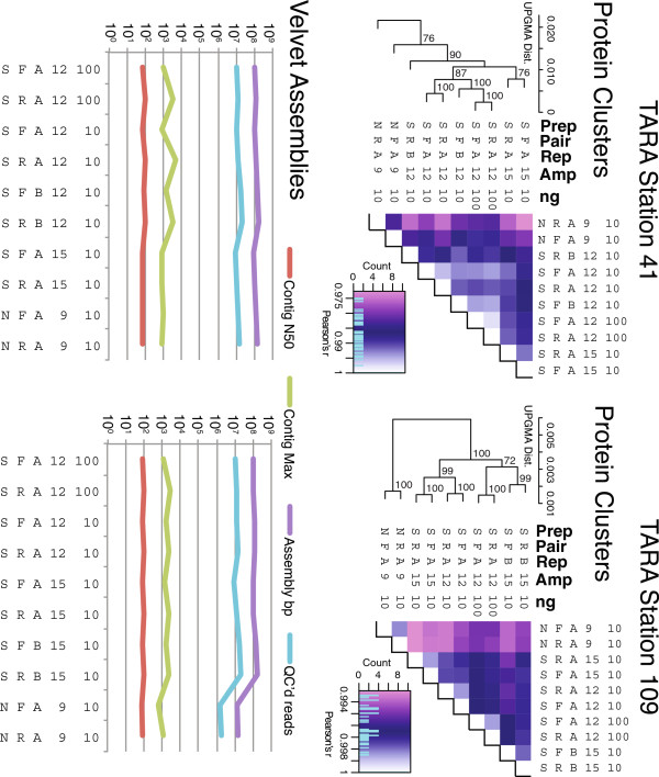 Protein cluster functional analysis and assembly statistics for Illumina-sequenced Experiment 2 metagenomes. Note that one metagenome from Station 109 DNA yielded significantly fewer reads and thus had a lower total assembly size. Details as described in Figure 3 , including bootstrap analysis of statistical support for correlations across metagenomes.