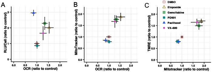 Effects of drug treatment on mitochondrial function. Basal oxygen consumption rate (OCR) determined for cells treated with the indicated compounds (etoposide, 10 µM; gemcitabine 0.1 µM; paclitaxel 0.01 µM; PD901 1 µM, VX-680 0.2 µM) were normalized for cell number. Per-cell OCR is compared with normalized ATP-generated RLU ( A ) and mitochondrial mass ( B ). Cells analyzed for mitochondrial mass by MitoTracker Deep Red staining were also stained with the mitochondrial membrane potential-sensitive dye TMRE, and the mean integrated intensities compared ( C ). All data were normalized as a ratio of the mean DMSO-treated values and are the mean of four replicate wells, error bars show standard deviation.