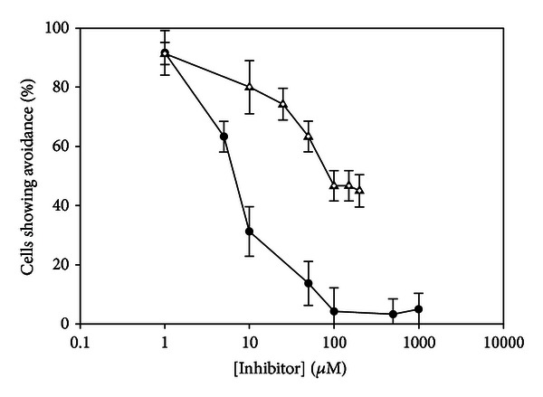Calcium chelators inhibit the behavioral response to 50 μ M nociceptin-NH2 in Tetrahymena thermophila . EGTA (closed circles) reduces avoidance to 20% (near baseline) at a concentration of 50 μ M. The IC 50 of EGTA is approximately 7.5 μ M. Thapsigargin (open triangles) reduced avoidance by 50% at a concentration of 100 μ M; however, increasing the concentration to 300 μ M did not cause a significant decrease in avoidance beyond that seen with 100 μ M thapsigargin. N ≥ 6. N represents the number of trials conducted. Each trial consisted of 10 cells, which were individually scored as positive or negative for avoidance.