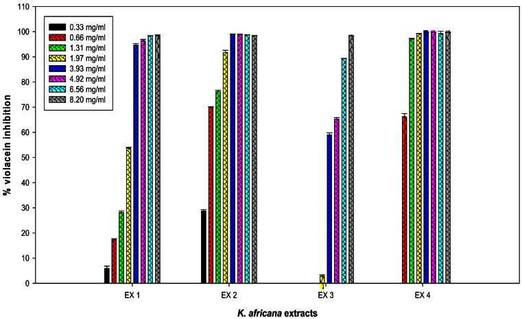 Quantitative analysis of the concentration-dependent inhibitory effects of four Kigelia africana extracts, EX 1–EX 4, on violacein production by Chromobacterium violaceum ATCC 12472. Cultures were grown in the presence of 0–8.2 mg/mL of respective K. africana extracts: EX 1—ethyl acetate extract, EX 2—dichloromethane extract, EX 3—methanol extract and EX 4—hexane extract. Data are the average of three triplicate independent experiments and SD are shown.