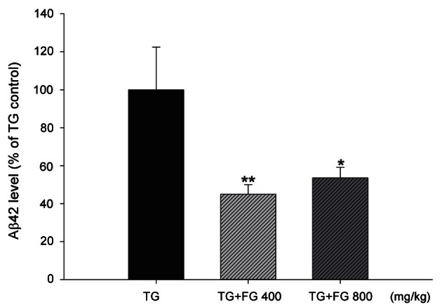 Effect of fermented ginseng (FG) extract on the level of soluble β-amyloid (Aβ) 42 protein in the mouse cerebral cortex. Transgenic (TG) mouse brain tissue was collected after behavioral test at 11 mo of age. The brain samples (100 mg) were homogenized in <t>Tris-buffered</t> saline solution (20 mM Tris, 137 mM <t>NaCl,</t> pH 7.4) containing complete protease inhibitors tablets. The extraction ratio (brain tissue:Tris-buffered saline) was 1:5 or 1:10 (w/v). The tissue homogenates were centrifuged at 100,000 g for 1 h at 4℃. Soluble Aβ42 level in the resulting supernatants were measured using the sandwich ELISA kit according to the manufacturer's protocol. The data represent the mean±SEM ( n =7). * p