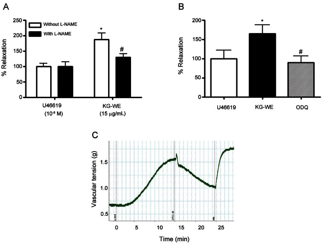 Korean red ginseng water extract (KG-WE) induces nitric oxide-dependent vessel relaxation. (A) KG-WE treatment induces the relaxation of vessels pre-constricted by U46619 (10 -8 mol/L). This was prevented by incubation with the nitric oxide synthase inhibitor, N G -nitro-L-arginine methyl ester (L-NAME, 10 -5 mol/L) (A, * vs. U46619 without L-NAME, p