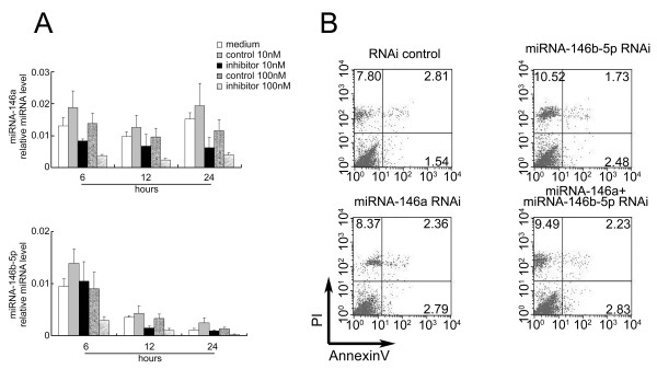 The viability of HGFs after miRNA-146 inhibition. ( A ) HGFs were transfected with 10 and 100 nM miRNA-146a and miRNA-146b-5p and stimulated with 1 μg/ml of P.g LPS for 24 hours. Total RNA from the HGFs was harvested at different times for the quantitative RT-PCR assays. ( B ) The HGFs were collected and separated by FACS based on PI and Annexin V labeling. The numbers indicate the ratios of necrosis and apoptosis. The results shown represent one of three independent experiments.