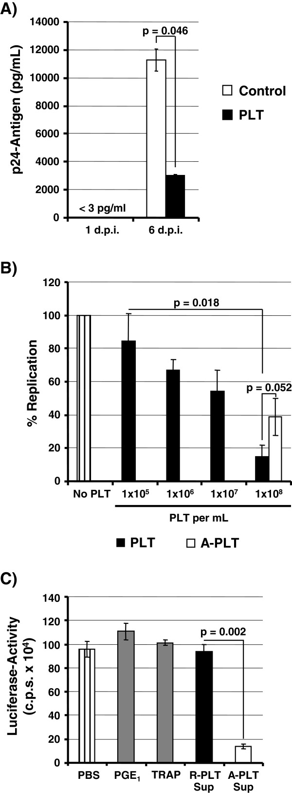 Platelets inhibit HIV-1 spread in T cells and release an anti-HIV-1 activity upon activation. ( A ) PHA stimulated PBMCs were infected with 10 pg of HIV-1 NL4-3 in the presence of untreated platelets (PLT, 1 × 10 8 /mL) or medium alone (control) and p24-antigen content in the supernatants was measured on day one and six post infection. The p24-antigen levels at day one post infection were below detection range. The results of a single representative experiment performed in duplicates are shown, error bars indicate SD. The results were confirmed in an independent experiment. ( B ) Platelets inhibit HIV-1 spread in adjacent T cells in a concentration- and activation status- dependent manner. The indicated amounts of non-resting platelets (PLT, platelets left untreated) or activated platelets (A-PLT, platelets treated with TRAP) were added to C8166-SEAP T cells, the cultures infected with 10 pg of HIV-1 NL4-3 and SEAP-activity measured at day five post infection. The average ± SEM of three experiments performed in triplicates is shown, SEAP-activity measured in the absence of platelets was set as 100%. ( C ) Activation of platelets induces the release of one or more HIV-1 inhibitory factors. The indicator cell line TZM-bl was incubated with supernatants from resting (R-PLT Sup) and activated platelets (A-PLT Sup) or incubated with PBS or PBS containing 10 μM PGE 1 or 100 μM TRAP. Subsequently, the cells were infected with HIV-1 NL4-3 and luciferase activities in the lysates of infected cells were measured. The results ± SD of a single experiment performed in triplicates is shown. Similar results were obtained in a separate experiment.