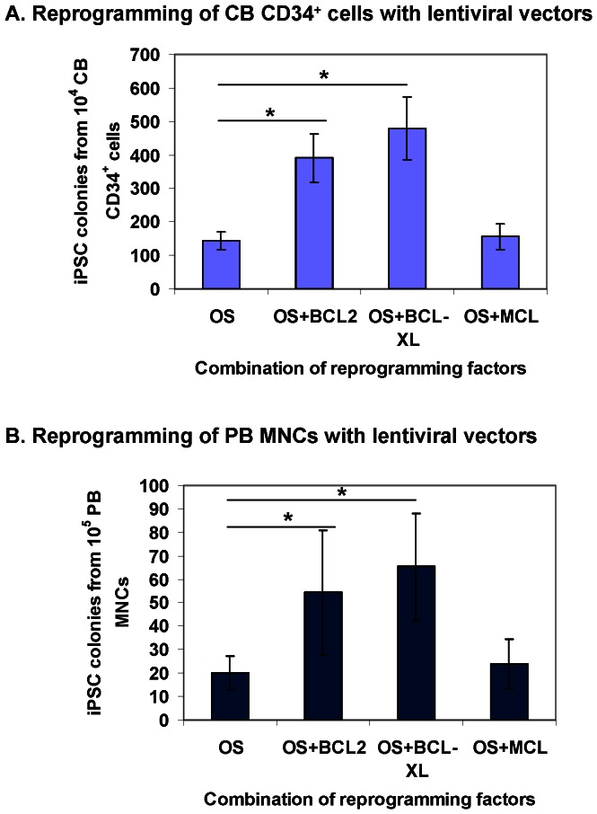 BCL-XL significantly enhances OS-mediated reprogramming of cord blood and peripheral blood cells with lentiviral vectors. ( A ) Differential effects of BCL2 family members on enhancing OS-mediated reprogramming of CB cells. CB CD34 + cells were cultured for 2 days before lentiviral transduction. CB iPSC colonies were enumerated at 2 weeks after transduction of reprogramming factors. Data shown are presented as mean ± SEM (n = 4). OS: OCT4 and SOX2. * indicates P