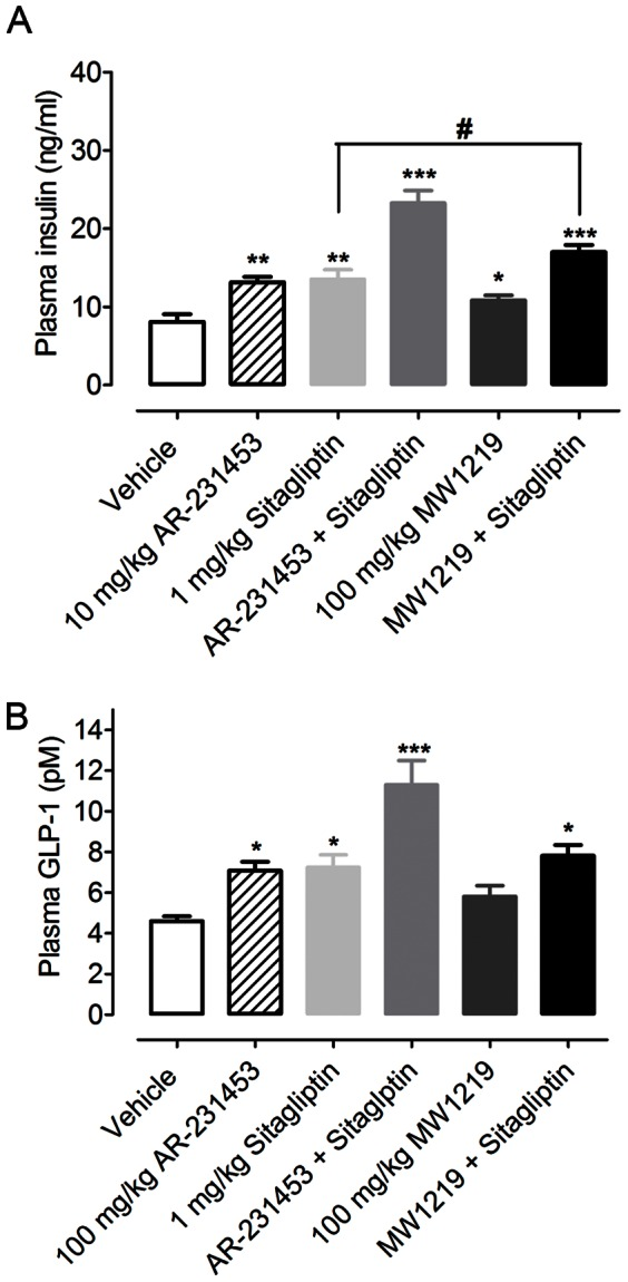 Activities of MW1219 on insulin and GLP-1 secretion in db/db mice. Following 6 weeks of oral treatment with MW1219, (A) insulin and (B) GLP-1 levels after an oral glucose bonus were determined. *P