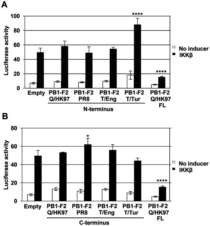 The full length PB1-F2 protein is necessary to inhibit NF-κB signaling. Vero cells were co-transfected with the NF-κB reporter, the different N-terminal (A) or C-terminal (B) PB1-F2 constructs or empty pcDNA4, the β-galactosidase control plasmid and 100 ng of pcDNA3-IKKβ. Cells transfected with the full length (FL) PB1-F2 Q/HK97 expression vector were used as a positive control for inhibition of NF-κB signalling. Forty eight hours post-transfection, the cells were lysed and the luciferase and galactosidase activities were measured. Data are representative of at least 3 independent experiments. Bars represent average values and standard deviations of firefly luciferase activities from triplicate samples normalized to the expression of galactosidase. Asterisks indicate results significantly different from control empty vector (one-way ANOVA followed by Dunnett's test; *, P≤0.05; ****, P≤0.0001).
