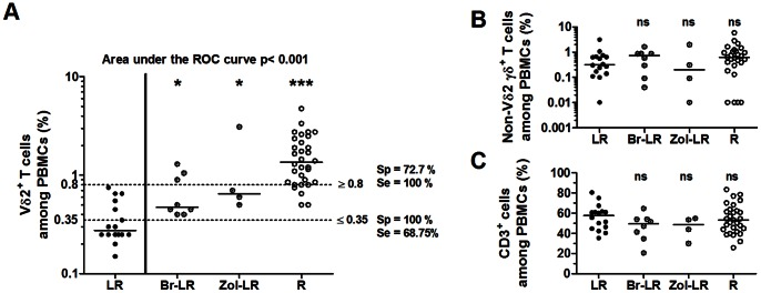 Specific quantitative deficiencies of Vγ9Vδ2 cells in ex vivo LR EOC PBMCs. Frequencies of Vδ2 + CD3 + cells ( A ), Vδ2 − γδ + CD3 + cells ( B ) and CD3 + cells ( C ) among LR (n = 16), Br-LR (n = 8), Zol-LR (n = 4) and R (n = 32) EOC PBMCs are shown. Differences between LR group and each of other groups are indicated. A ) A receiver-operator characteristic (ROC) analysis was performed in which LR PBMC samples were compared to the other PBMC samples. Dashed lines indicate cut-offs at 0.35% and 0.8%. Sp: Specificity. Se: sensibility.