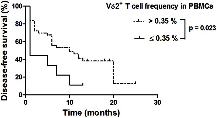 Disease-free survival of chemotherapy-treated EOC patients according to Vγ9Vδ2 cell frequencies among ex vivo PBMCs. Disease-free survival Kaplan-Meier curves of patients with Vγ9Vδ2 cell frequencies in PBMCs of 0.35% or less (≤0.35%) (n = 9) or greater than 0.35% ( > 0.35%) (n = 43) at the time of blood collection. p value