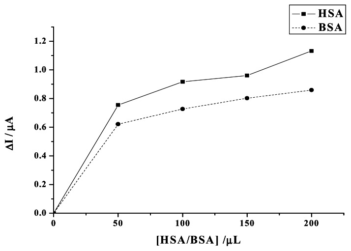 Plot of the decrease of the camptothecin peak current versus the addition of different volume of HSA/BSA in the solutions. HSA/BSA concentration: 10 mg/ml (1.52×10 −4 M). Others same as in Figure 1 .
