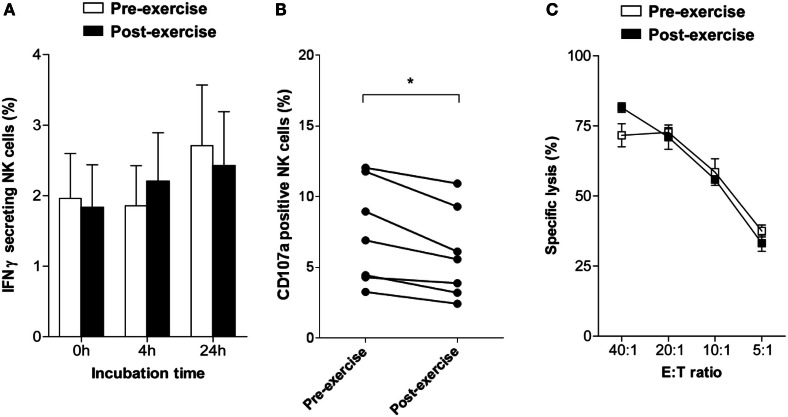 Changes in NK cell activity following brief exercise . (A) Pre-exercise (white) and post-exercise (black) isolated NK cells were analyzed by flow cytometry to determine the percentage of IFNγ-secreting cells using an IFNγ capture assay, either immediately upon isolation or following culture in AIM-V medium supplemented with 2% HEPES without cytokines for 4 or 24 h. Data represent the mean% ± SD of seven different donors. (B) The frequency of CD107a expressing NK cells was assessed by flow cytometry immediately after isolation in response to incubation for 6 h with K562 cells without cytokine stimulation. Using a forward scatter/side scatter lymphocyte gate anti-CD107a and anti-CD56 Ab double positive NK cells were determined. Shown is the percentage of CD107a-positive NK cells of six different donors. Significant differences are indicated as follows: * p