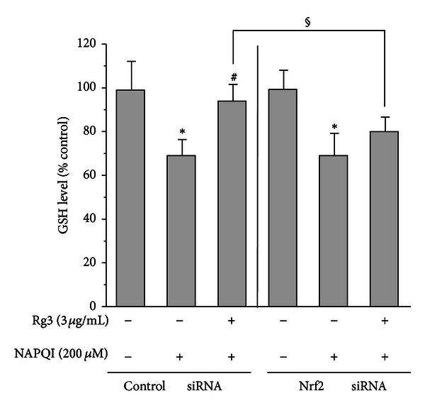 The GSH levels after NAPQI treatment with Rg3 in Nrf2-deficient cells. H4IIE cells were transiently transfected with siRNA directed against Nrf2 or control siRNA and subsequently treated with Rg3 (3 μ g/mL) or vehicle for 24 h. Then, cells were incubated with NAPQI (200 μ M) for 2 h. The GSH level was determined in the cell homogenates. All experiments were performed in quadruplicate. Each value represents the mean ± S.E. (* P