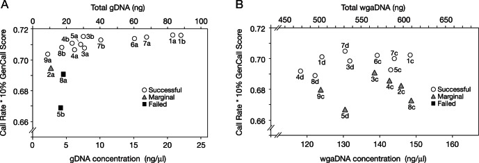 Genotyping performance as a function of gDNA concentration. The genotyping performance of the gDNA samples (A) and wgaDNA samples (B) described in Figure 1 is plotted against the DNA concentration of the sample as determined by Qubit for gDNA and Picogreen for wgaDNA (bottom axis) and total amount of DNA used (4 µl) during each genotyping run (top axis). Picogreen was used for wgaDNA because Qubit does not discern concentrations above 100 ng/µl. Note that all gDNA samples with DNA concentrations above 5 ng/µl (∼20 ng DNA) were genotyped successfully (A). No similar threshold was observed for wgaDNA samples (B).