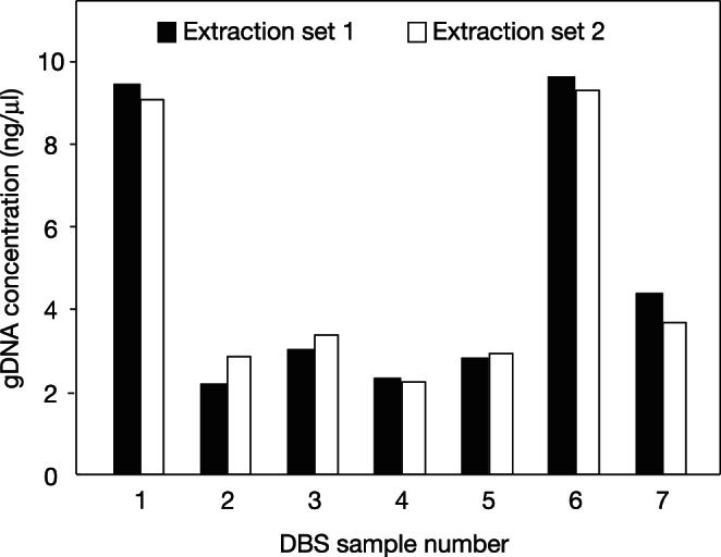 Reproducibility of gDNA yields from the same dried blood spot. gDNA was extracted from two 2 mm punches of seven different archived DBS (1–7), and the process was repeated with fresh punches from the same DBS on a separate day. DNA was quantitated by Qubit. Different DBS showed ∼5-fold difference in DNA yield, whereas extraction duplicates of the same DBS gave almost identical DNA yield (103% ±15%, mean ± S.D.).