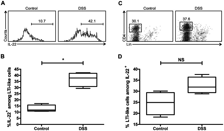 Colonic LTi-like cells are significant innate producers of IL-22. (A) Representative FACS histogram depicting percentage of CD4 + LTi-like cells that produce IL-22 under control conditions ( left panel ) and in DSS colitis ( right panel ) in Rag1 −/− C57BL/6J mice. (B) Graph summarizing percentage of CD4 + LTi-like cells producing IL-22. (C) Representative scatter plot depicting the phenotype of IL-22-producing lymphocytes under control conditions ( left panel ) and in DSS colitis ( right panel ) in Rag1 −/− C57BL/6J mice. Gated on IL-22 + lymphocytes. (D) Graph depicting percentage of IL-22-producing lymphocytes that are CD4 + LTi-like cells. All graphs represent three independent experiments. *, p