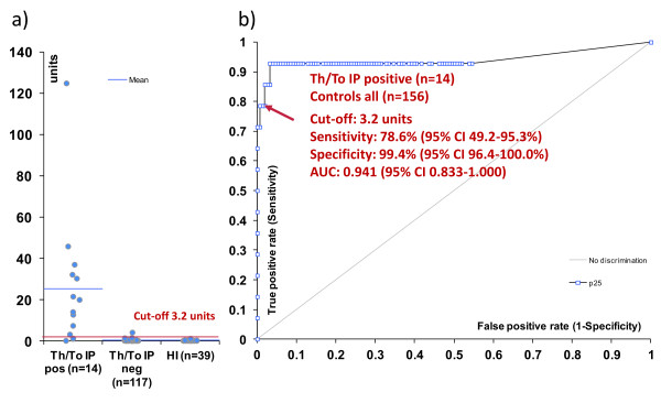 Anti-Rpp25 antibodies in Th/To immunoprecipitation (IP)-positive and IP-negative samples measured by enzyme-linked immunosorbent assay (ELISA) . Comparative descriptive analysis is shown in a). In b) the receiver operating characteristic (ROC) analysis shows good discrimination between anti-Th/To IP-positive patients ( n = 14) and controls (anti-Th/To-negative SSc and healthy individuals, n = 156). AUC, area under the curve.
