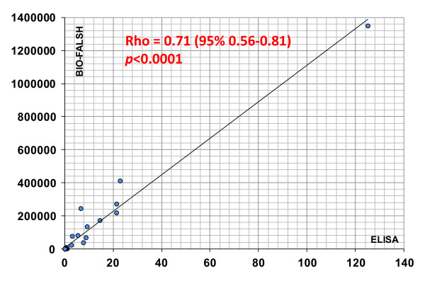 Correlation between enzyme-linked immunosorbent assay <t>(ELISA)</t> and chemiluminescent immunoassay (CLIA) . The results of 53 samples tested by <t>anti-Rpp25</t> ELISA and CLIA (QUANTA Flash) showed good agreement ( rho = 0.71; P