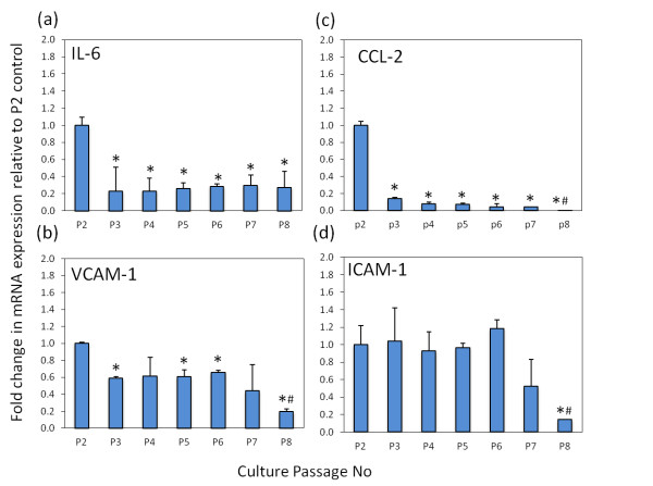 Regulation of inflammatory markers over prolonged culture . Fold change in mRNA expression of inflammatory genes in fibroblast-like synoviocytes (FLS), determined by real-time RT-PCR between passages 2 and 8 (P2 to P8). Expression of mRNA was measured at 16 hr for (a) IL-6, (b) chemokine ligand 2 (CCL-2), (c) vascular cell adhesion <t>molecule</t> 1 (VCAM-1) and (d) intercellular adhesion molecule 1 (ICAM-1). For each gene product data were normalized for levels of the housekeeping gene 18S rRNA and are presented as fold change in expression (± standard error) relative to the P2 control. * P