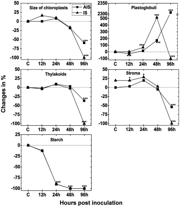 Changes in the size and fine structure of chloroplasts. Size and fine structures of chloroplasts was evaluated by TEM on longitudinal ultrathin sections within the mesophyll of leaves from Arabidopsis thaliana Col-0 leaves inoculated with Botrytis cinerea and compared to CL. Measurements were performed 0 h ( = CL, represented by the dotted line), 12, 24, 48 and 96 hpi at the IS and the AIS. Shown are means with standard errors. n > 100 chloroplasts per treatment. Significant differences were calculated using the Mann-Whitney U-test; *, **, and ***, respectively, indicate significance at the 0.05, 0.01 and 0.001 levels of confidence. Square = AIS; triangle = IS.