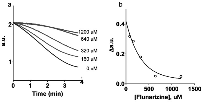 Inhibition of PyAeADHII at 70°C by flunarizine dihydrochloride. The assay was performed with 260 nM PyAeADHII in 50 mM NaPO4 pH 7.5, 3 mM α-tetralone, 0.3 mM NADPH in the presence of 80–1200 µM flunarizine dihydrochloride in DMSO/isopropanol. a) Absorbance of NADPH (340 nm) was measured over time at different flunarizine concentrations. b) The rate of NADPH conversion (Δa.u. = absorbance unit change/minute) versus flunarizine concentration.