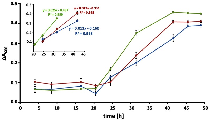 Kinetics of biofilm formation. Biofilms at conidial densities of 10 5 per well were grown in RPMI alone (blue), in the presence of 10% [v/v] FCS (red) or 1 mg/ml of DNA (green) and fungal viability was monitored over time. Metabolic reduction of resazurin was measured as the decrease in absorbance at a wavelength of 600 nm. Data are expressed as the change in absorbance relative to an untreated control and represent the means and SDs of a biological triplicate. Time periods of linear growth kinetics for all three conditions are displayed in the inset.