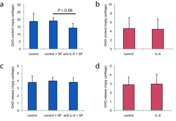OA cartilage explant culture with inhibition of synovial fluid IL-6 or addition of exogenous IL-6 . ( a, c ) GAG content and GAG release in OA cartilage explants from three donors cultured either in medium only, medium supplemented with 25% OA synovial fluid (SF) or medium with 25% OA synovial fluid in which IL-6 is blocked with an activity-inhibiting antibody (mean ± SD in mg/g); P = 0.06. ( b, d ) GAG content and GAG release in OA cartilage explants from eight donors cultured in the presence or absence of <t>rhIL-6</t> (50 ng/mL) with rhIL-6Rα (200 ng/mL).