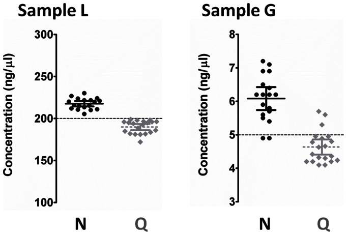 Intra- and inter-method accuracy and precision. Distribution of DNA sample concentration (dispersion chart) was estimated by both NanoDrop (black) and Qubit (gray) on repeated (n = 20) measurements of two commercial human genomic DNA preparations (Sample L 200 ng/µl; Sample G 5 ng/µl). For both samples, NanoDrop overestimated the DNA concentration (+8.8% for L and +24.0% for G, p