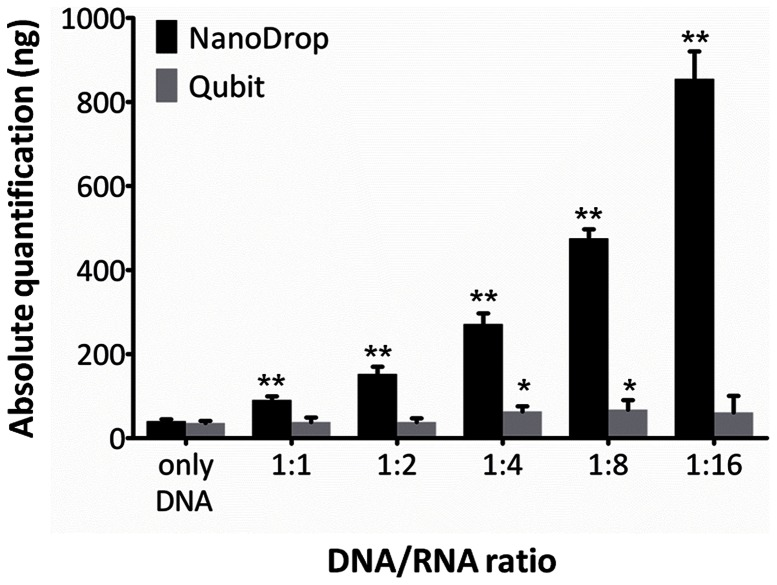 Influence of RNA contamination on DNA quantification. DNA quantifications (n = 5) by NanoDrop and Qubit in the presence of RNA contamination. A DNA sample with a concentration of 38 ng/µl was mixed with different volumes of total RNA at 33 ng/µl extracted from the same tissue sample to obtain the indicated ratios; bars and brackets indicate mean and 95% confidence interval; asterisks show measurements significantly different from pure DNA (* p