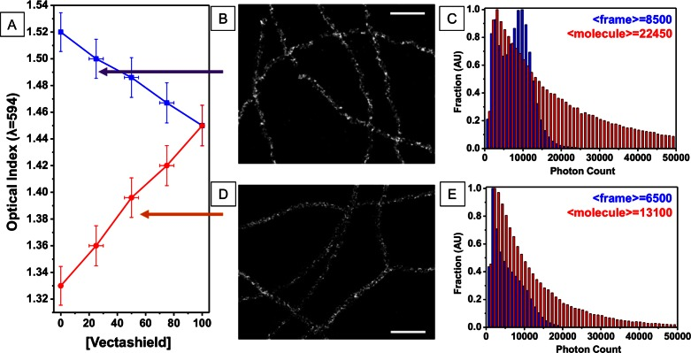 (A) Index matching with Vectashield: Optical index as a function of Vectashield concentration starting from PBS (red) or TDE (blue), and imaging performed at n = 1.5 (adapted to oil objectives) and n=1.4 (adapted to glycerol objectives) (B–D) STORM imaging of microtubules immunostained with Alexa-647 for the 25% Vectashield-75% TDE buffer and 50% Vectashield - 50% PBS buffer respectively, scale-bar = 500 nm (C–E): photon count distribution per frame and per molecule, averaged over three datasets for the 25% Vectashield-75% TDE buffer and 50% Vectashield - 50% PBS buffer respectively.