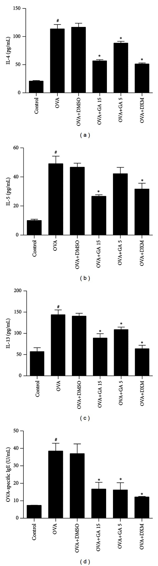 Treatment with galangin reduces levels of Th2 cytokine in BALF and OVA-specific IgE in serum in a murine model of asthma. Concentrations of IL-4 (a), IL-5 (b), IL-13 (c), and OVA-specific IgE (d) were measured by enzyme-linked immunosorbent assay. Data are expressed as means ± SEM ( n = 6 per group). # P