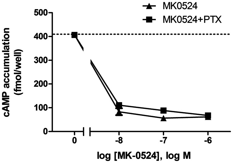 """The MK-0524-mediated reduction in DP1 cAMP signaling below basal levels is unaffected by pertussis toxin. HEK293 cells transiently expressing Flag-DP1 pretreated or not with 1 µg/ml of pertussis toxin (PTX) for 10 min were incubated with increasing concentrations of MK-0524 and cAMP levels were measured as described in """" Materials and Methods """". Results are presented as fmol of cAMP generated per well. Data are the mean ± S.E. of at least three independent experiments."""