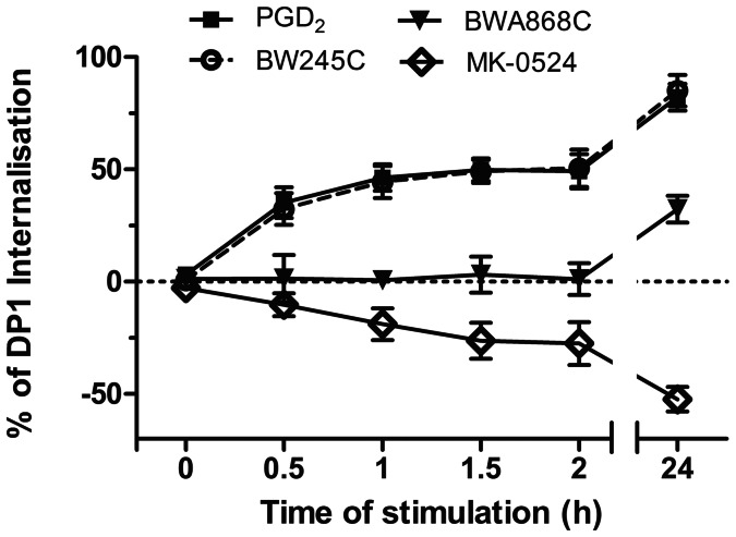 """MK-0524 promotes cell surface expression of DP1. Cell surface expression of the receptor was measured by ELISA as described under """" Materials and Methods """" in HEK293 cells transiently expressing Flag-DP1 incubated for the indicated times with 1 µM of PGD 2 , BW245C, BWA868C or MK-0524. The results are shown as the percentage of cell surface expression of Flag-DP1 in cells stimulated with the ligands compared with cells treated with control vehicles. Results are the mean ± S.E. of at least four independent experiments."""