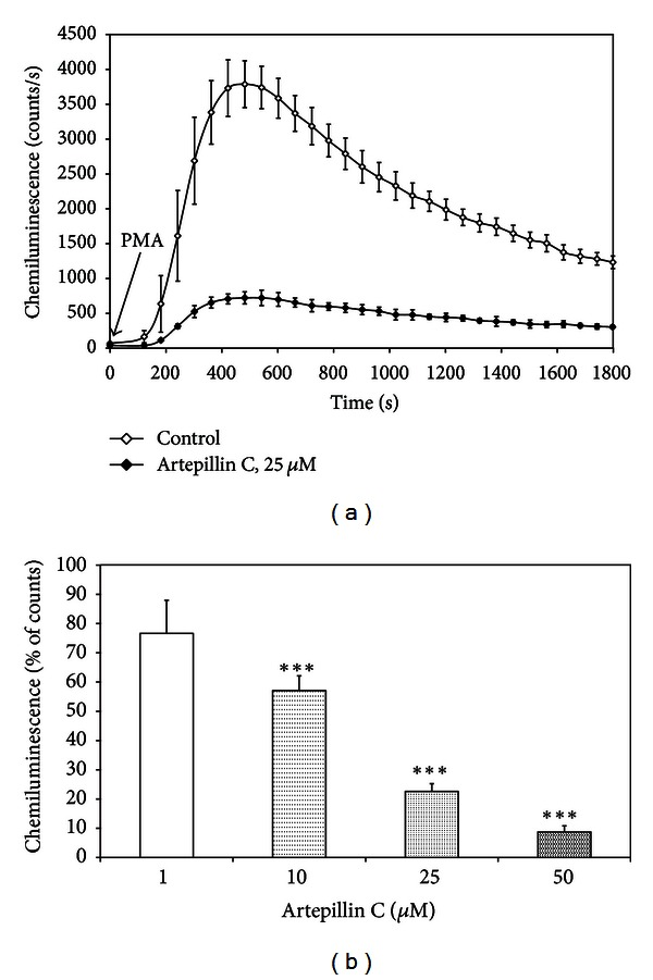 Effect of artepillin C on chemiluminescence of PMA activated RAW264.7 macrophages: (a) time course of chemiluminescence, (b) chemiluminescence of PMA activated RAW264.7 macrophages treated with 1–50 μ M artepillin C for 30 min. Chemiluminescence was determined using microplate luminometer and expressed as a percentage of PMA-stimulated cells. The values represent mean ± SD of four independent experiments ( n = 8) *** P