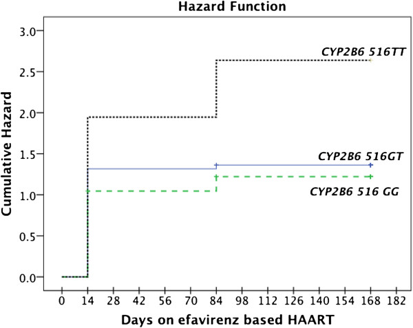 Kaplan–Meier curves indicating cumulative hazard for the development of efavirenz-based highly active antiretroviral therapy associated neuropsychiatric symptoms between the different CYP2B6 genotype groups during 12 weeks in Ugandan HIV patients.